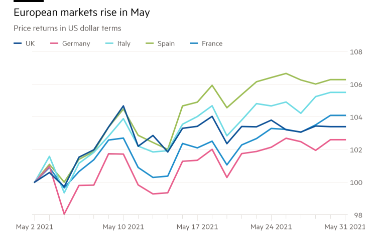 Photo of European stocks gains the fourth consecutive month