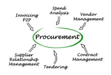 Photo of What is Government Procurement? | America Daily Post